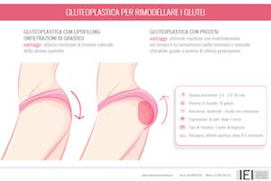 Gluteoplastica